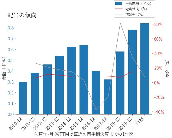 XECの配当の傾向のグラフ