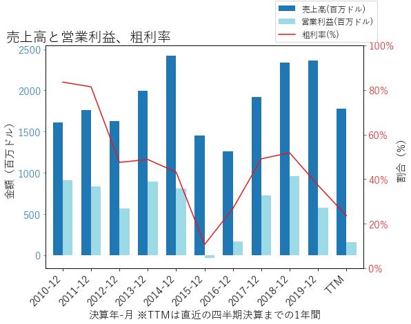 XECの売上高と営業利益、粗利率のグラフ