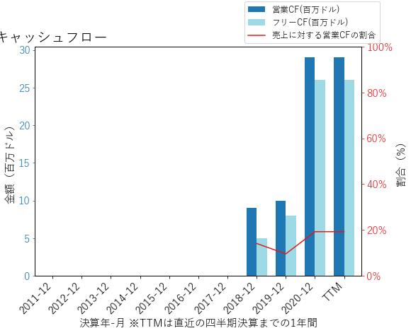 FROGのキャッシュフローのグラフ