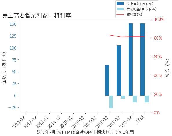 FROGの売上高と営業利益、粗利率のグラフ