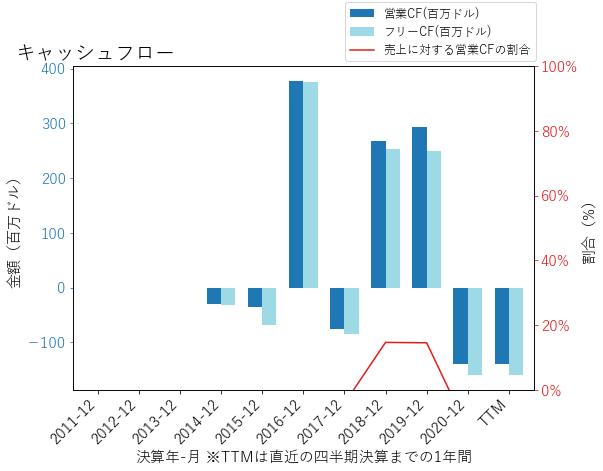 FWONKのキャッシュフローのグラフ