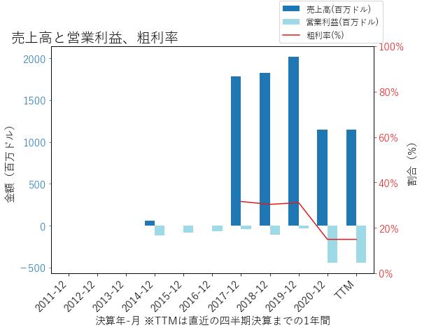 FWONKの売上高と営業利益、粗利率のグラフ