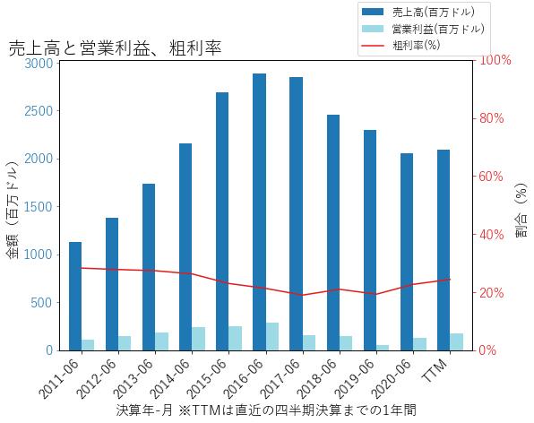 HAINの売上高と営業利益、粗利率のグラフ