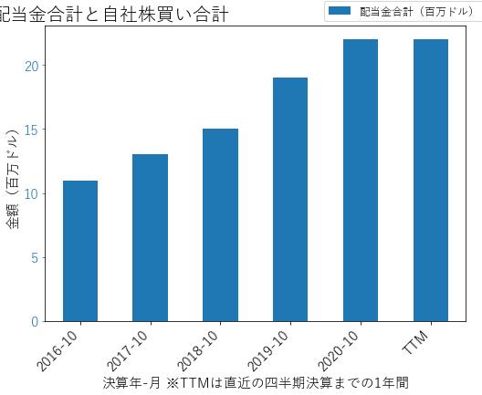 HEIの配当合計と自社株買いのグラフ