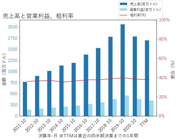 HEIの売上高と営業利益、粗利率のグラフ