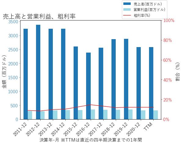 HEの売上高と営業利益、粗利率のグラフ