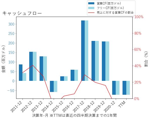 HHCのキャッシュフローのグラフ