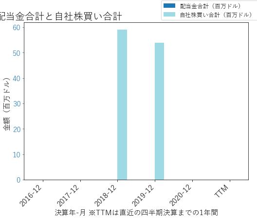 HHCの配当合計と自社株買いのグラフ