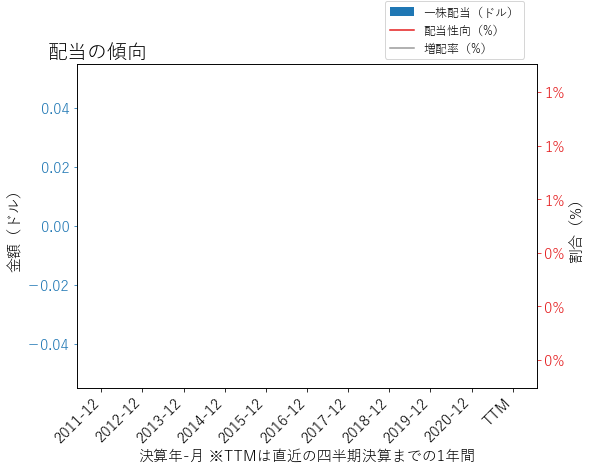 HHCの配当の傾向のグラフ