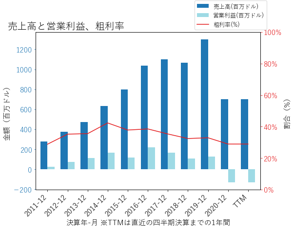 HHCの売上高と営業利益、粗利率のグラフ