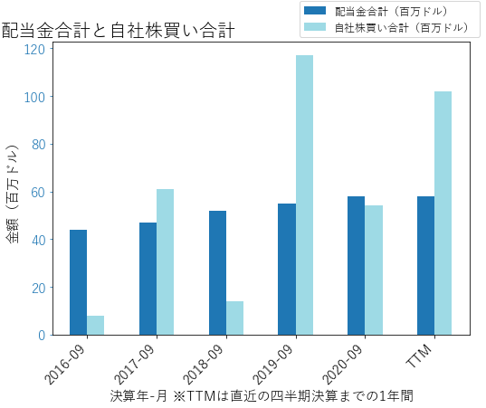 HRCの配当合計と自社株買いのグラフ