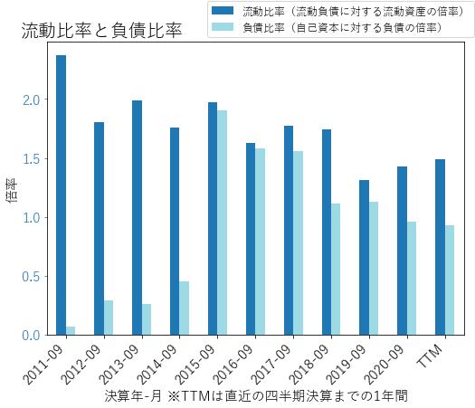 HRCのバランスシートの健全性のグラフ