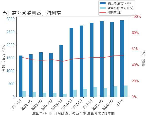 HRCの売上高と営業利益、粗利率のグラフ