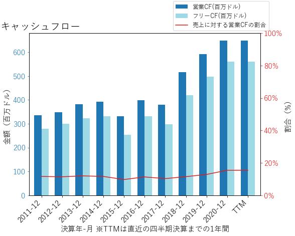 HUBBのキャッシュフローのグラフ