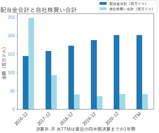 HUBBの配当合計と自社株買いのグラフ