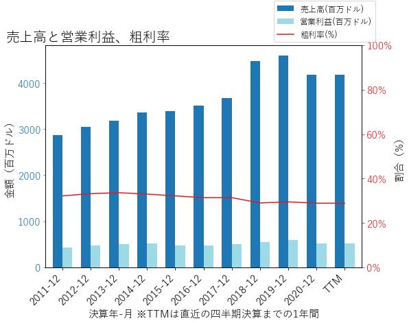 HUBBの売上高と営業利益、粗利率のグラフ