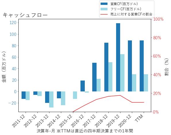 HUBSのキャッシュフローのグラフ
