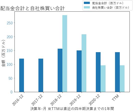 HUNの配当合計と自社株買いのグラフ