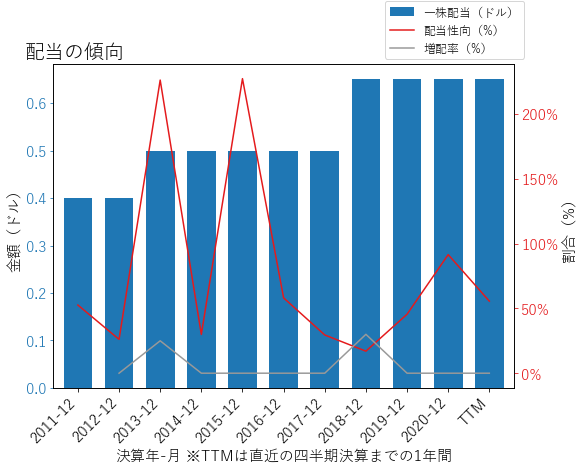 HUNの配当の傾向のグラフ