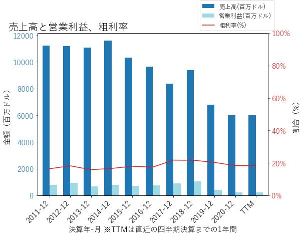 HUNの売上高と営業利益、粗利率のグラフ