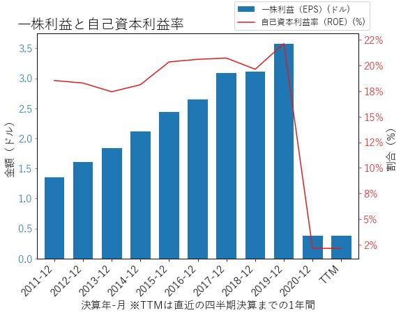 HXLのEPSとROEのグラフ