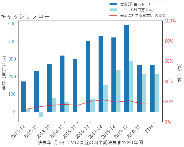 HXLのキャッシュフローのグラフ