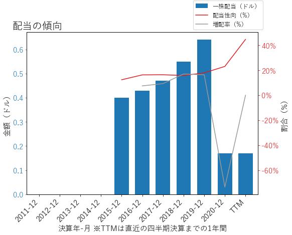HXLの配当の傾向のグラフ