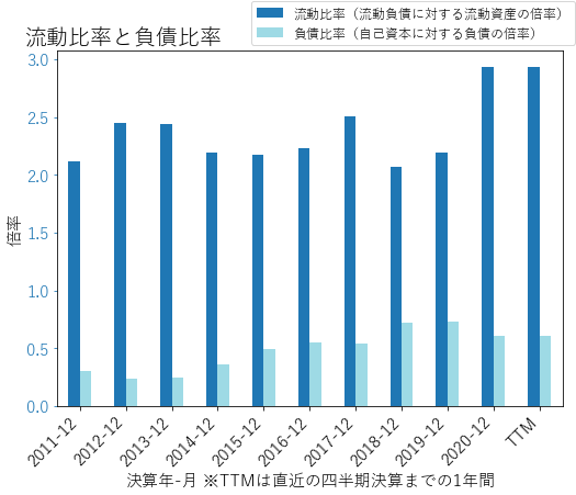 HXLのバランスシートの健全性のグラフ
