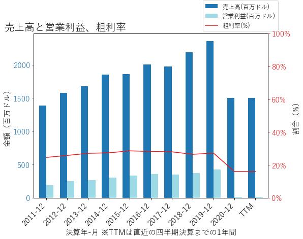 HXLの売上高と営業利益、粗利率のグラフ