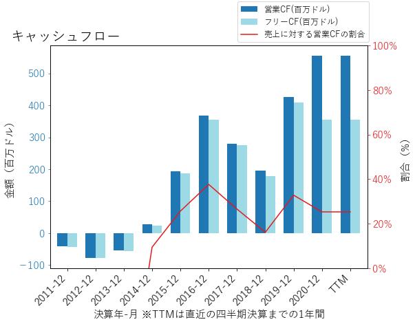 HZNPのキャッシュフローのグラフ