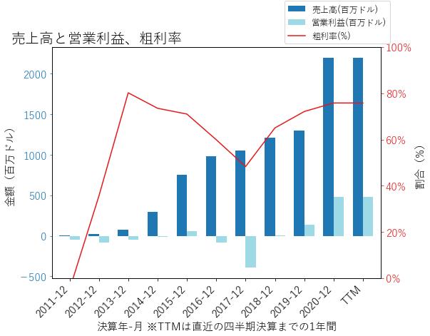 HZNPの売上高と営業利益、粗利率のグラフ