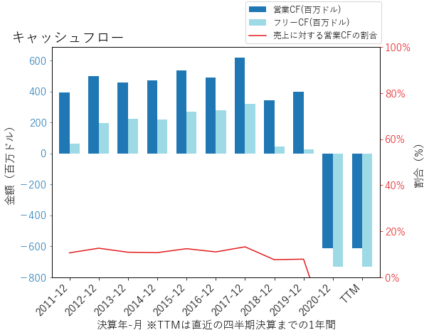 Hのキャッシュフローのグラフ