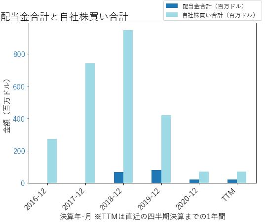 Hの配当合計と自社株買いのグラフ