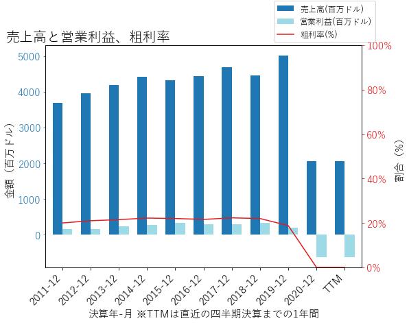 Hの売上高と営業利益、粗利率のグラフ