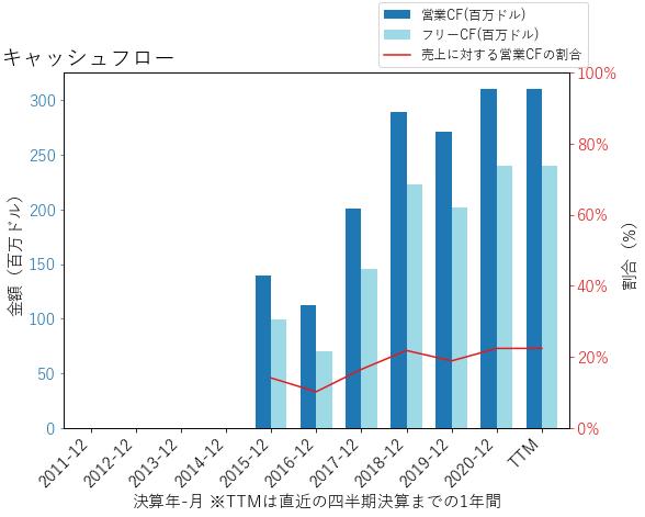 IAAのキャッシュフローのグラフ
