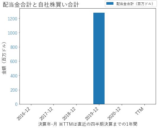 IAAの配当合計と自社株買いのグラフ