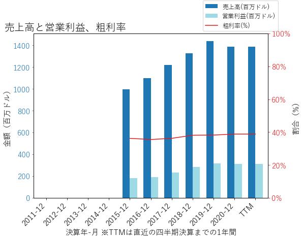 IAAの売上高と営業利益、粗利率のグラフ