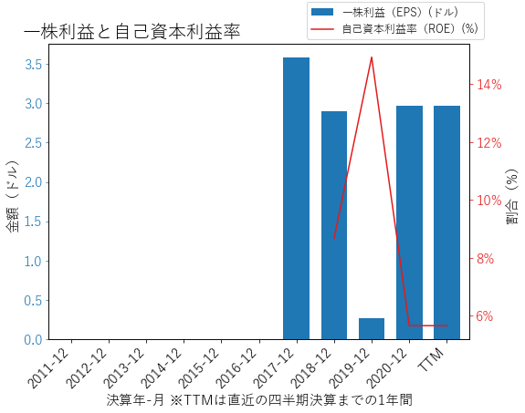 IACのEPSとROEのグラフ
