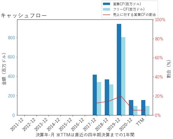 IACのキャッシュフローのグラフ