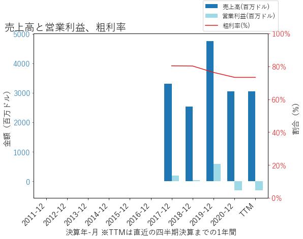 IACの売上高と営業利益、粗利率のグラフ