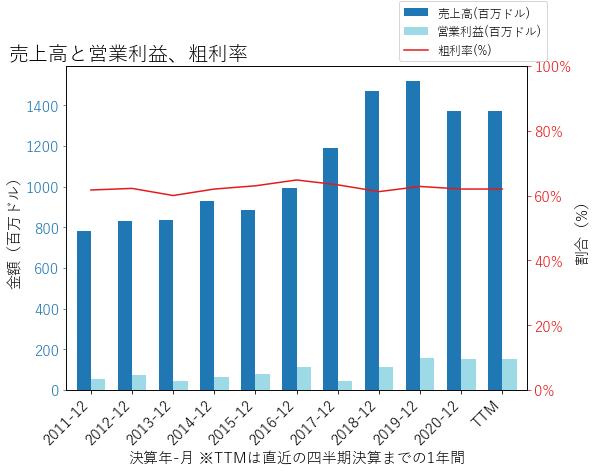 IARTの売上高と営業利益、粗利率のグラフ