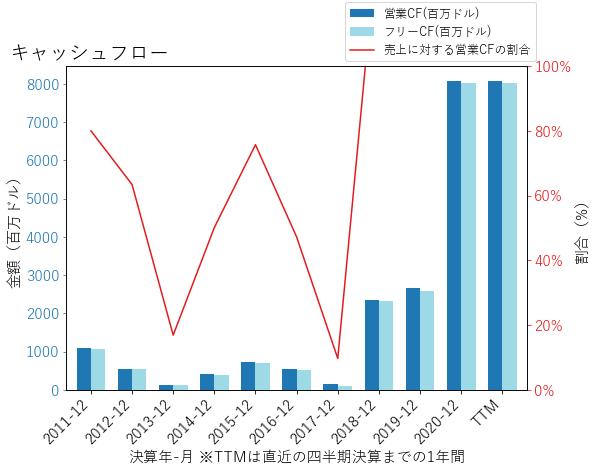 IBKRのキャッシュフローのグラフ