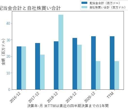 IBKRの配当合計と自社株買いのグラフ