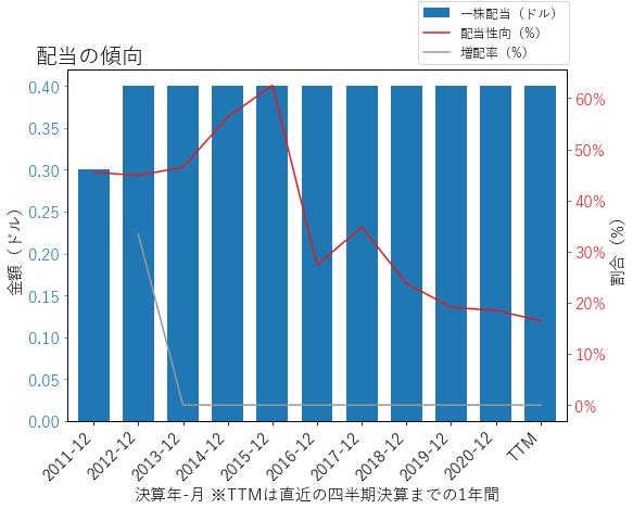 IBKRの配当の傾向のグラフ