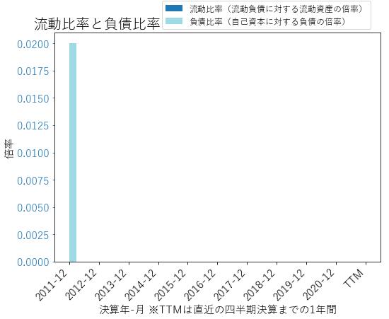 IBKRのバランスシートの健全性のグラフ