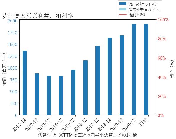 IBKRの売上高と営業利益、粗利率のグラフ