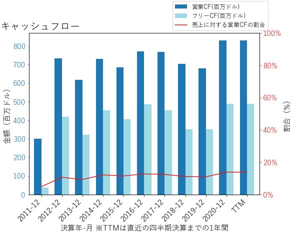 INGRのキャッシュフローのグラフ