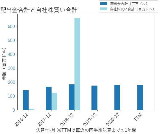 INGRの配当合計と自社株買いのグラフ