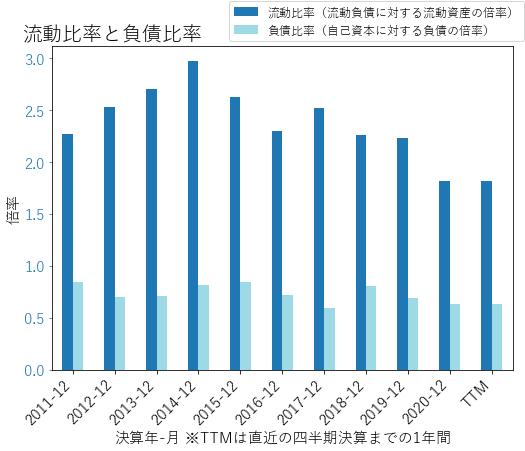 INGRのバランスシートの健全性のグラフ