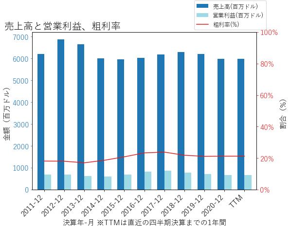 INGRの売上高と営業利益、粗利率のグラフ